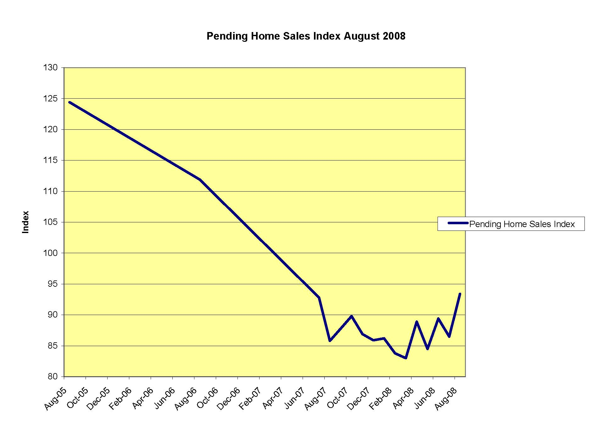 PHSI chart shows pending sales since 2005