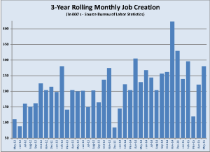 May's job creation continues a pattern of strong recovery from the weak winter economy.