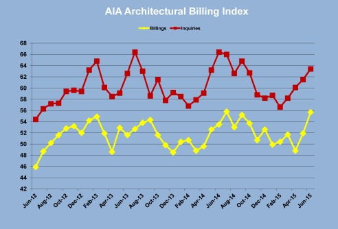 The four-month trend for billings and inquiries is sharply higher.