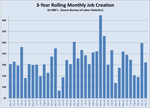 job creation history