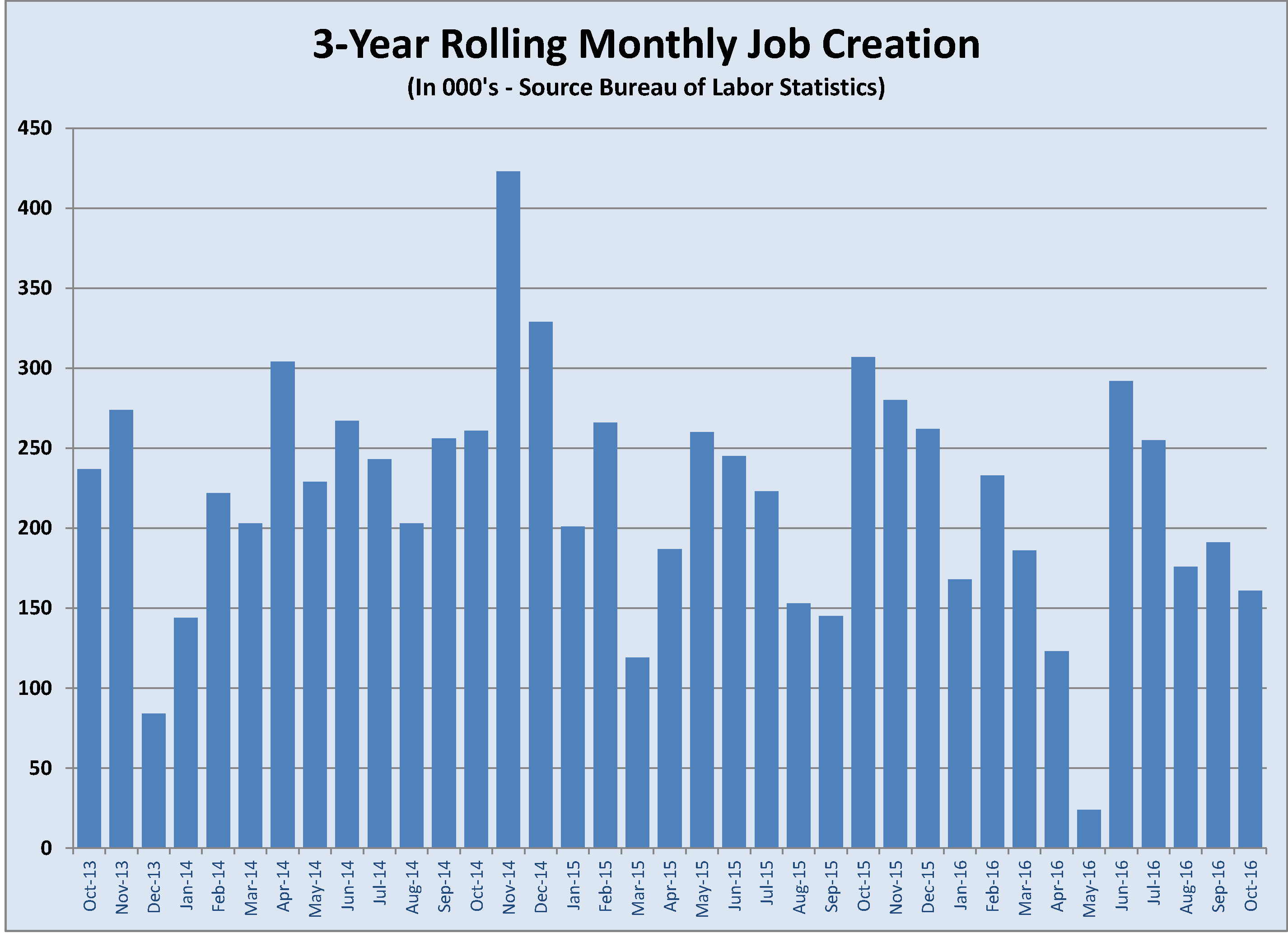 job-creation-history