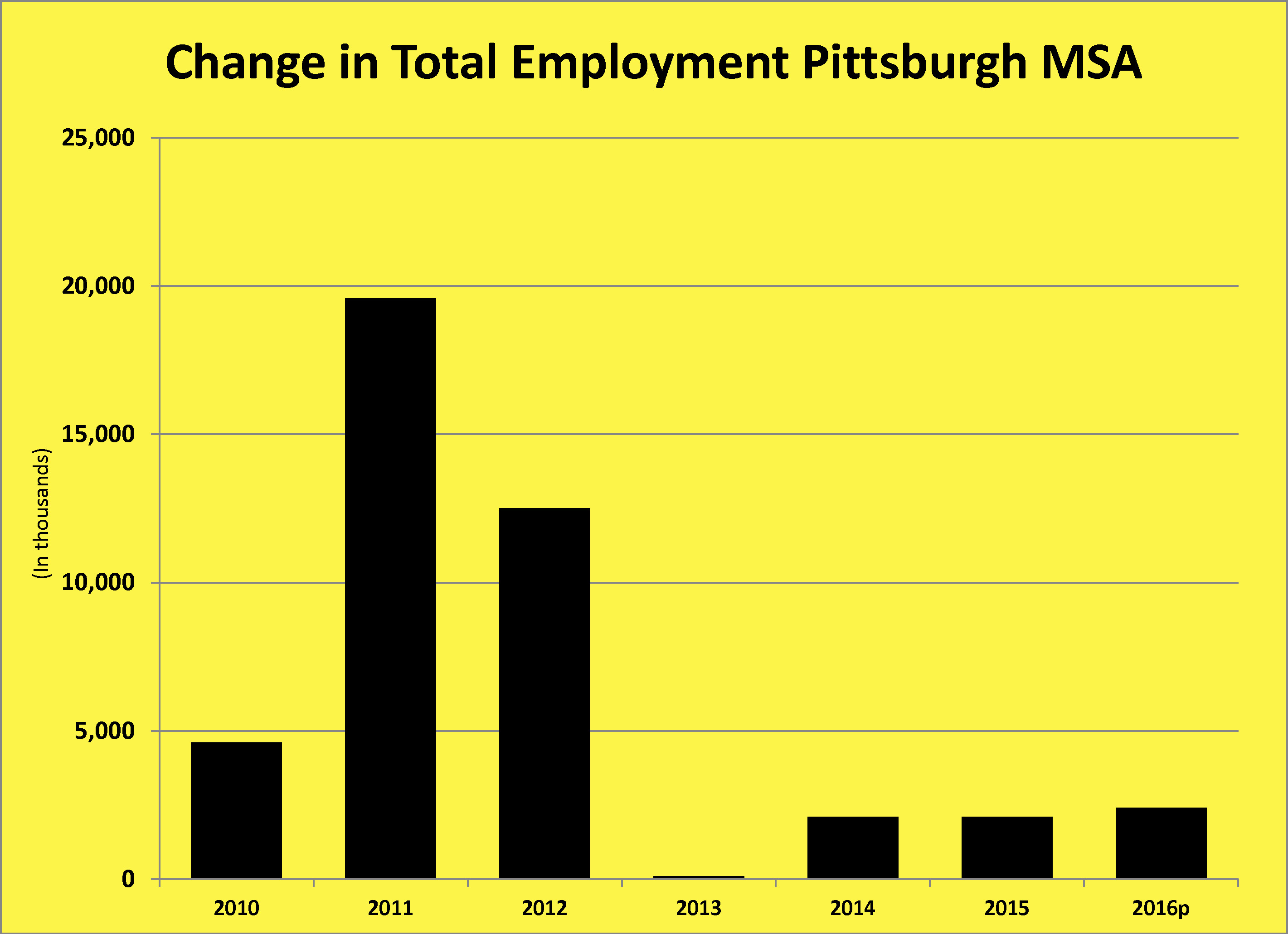 pgh change in employment