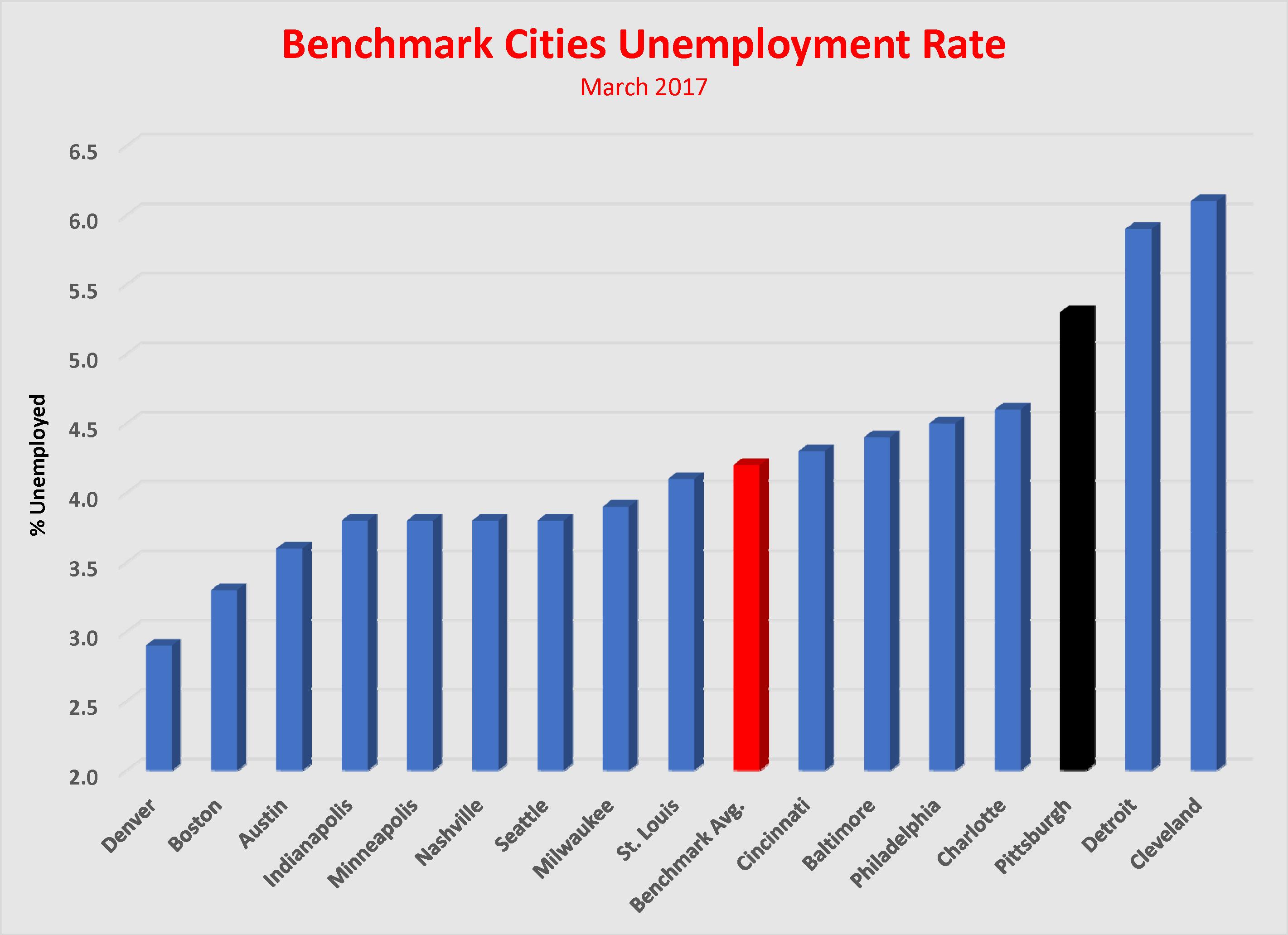 pgh unemployment rate
