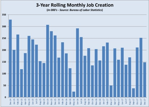 job creation history