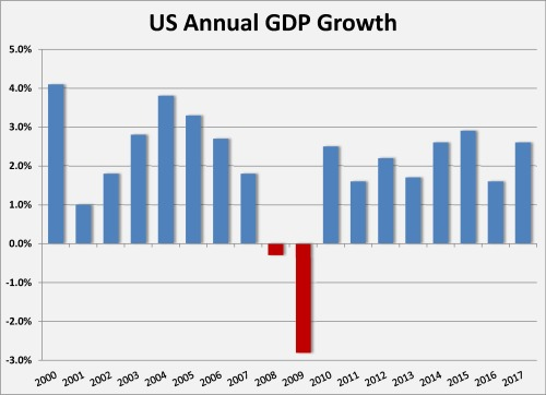 us annual gdp
