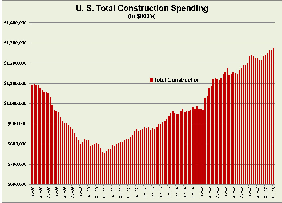 total us construction spending