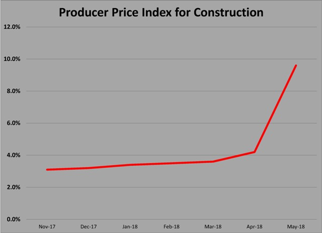 ppi for construction