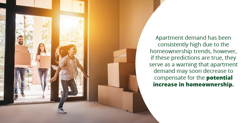 Effect on Apartment Demand