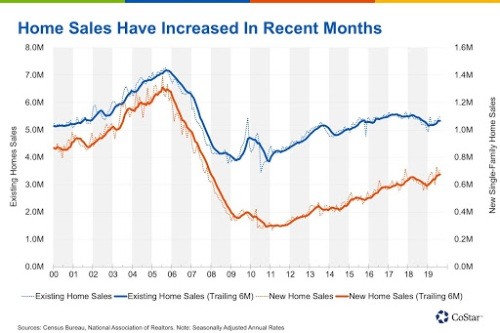 What Will Drive Homeownership Rates