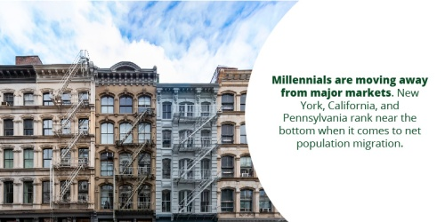 Population Trends of Young Renters